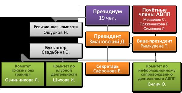 Структура АВПП
